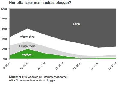 Statistik över bloggläsande