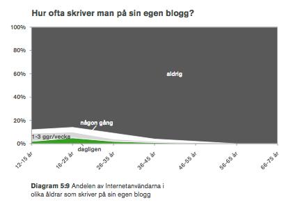 Statistik över bloggskrivande